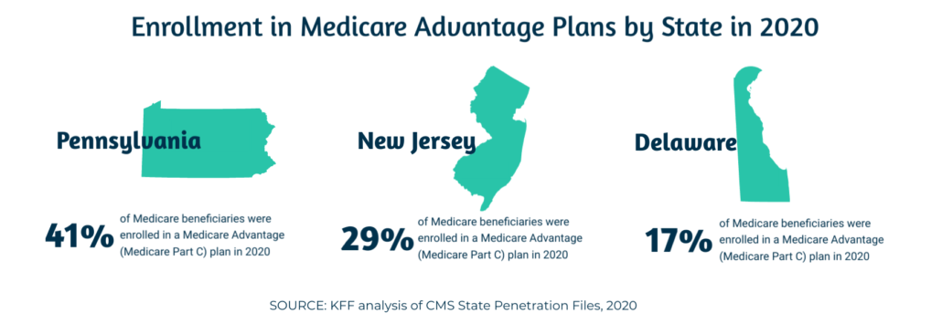 , Medicare Advantage